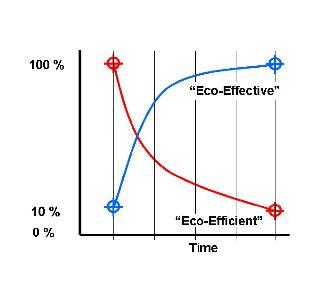 C2C-sustainable-chart
